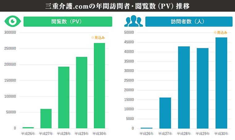 三重介護.comの年間訪問者・閲覧数(PV)推移